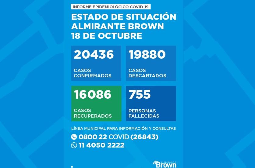 Situaciòn del coronavirus en Almirante Brown